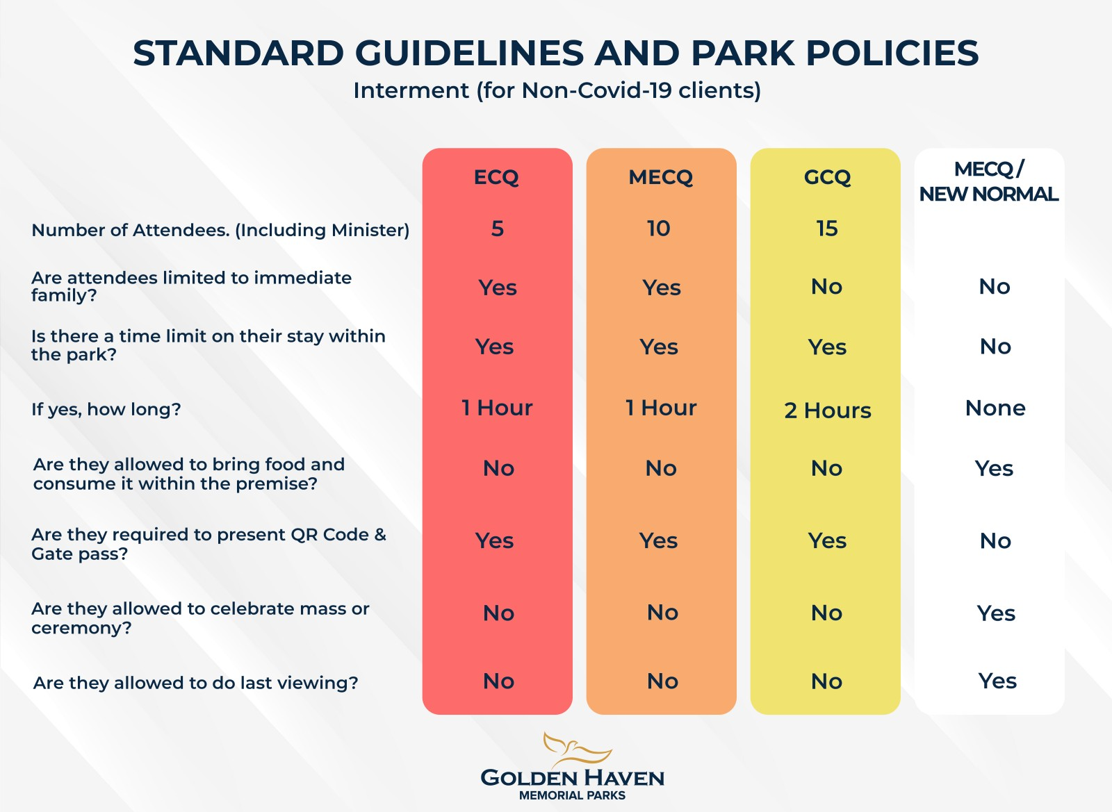 Different Quarantine Classifications for Memorial Parks and Cemeteries - Standard Guidelines and Park Policies