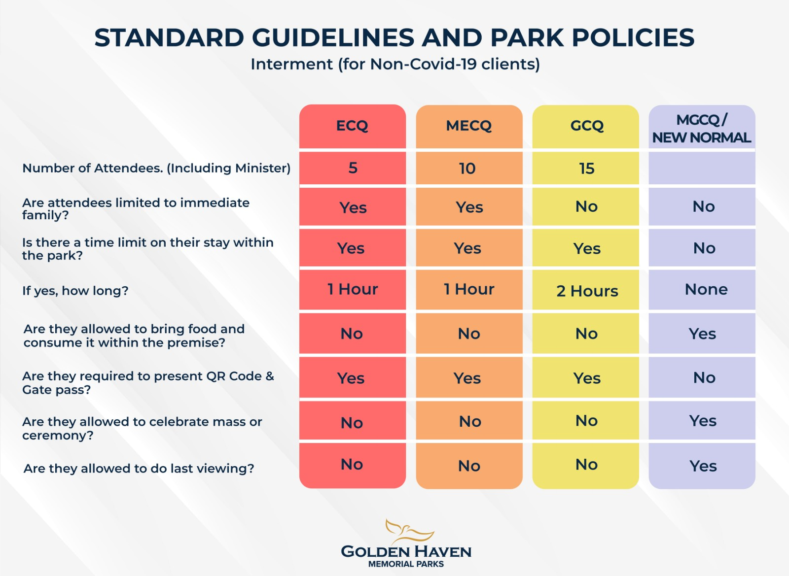 Interment Guidelines for different Quarantine - Golden Haven Memorial Park